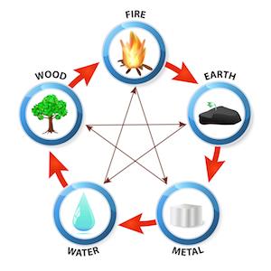 Secret Elements Qigong Vibeke Fraling